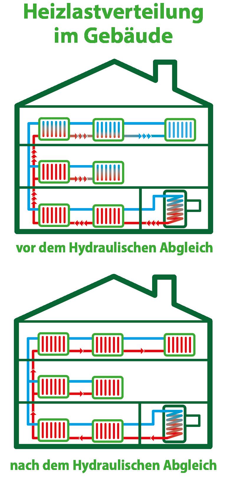 Hydraulischer Abgleich   Optimierung von Heizungsanlagen
