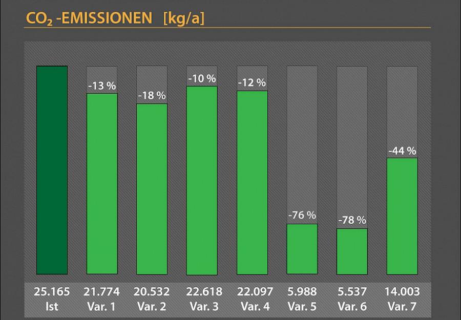 CO2 Emissionen Grafik