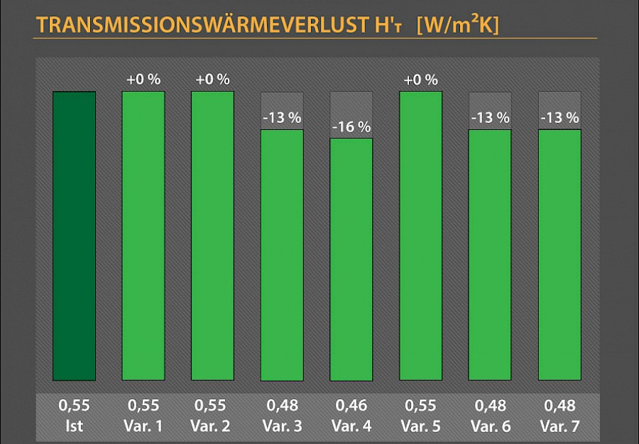 Transmissionswärmeverlust Grafik